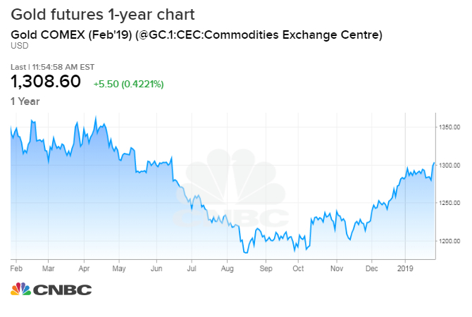After long slump, 'this could be gold's year'