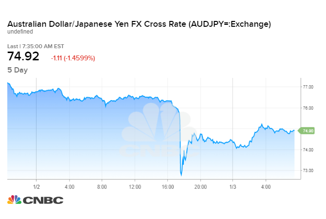 Yen surged against global currencies after 'flash crash'