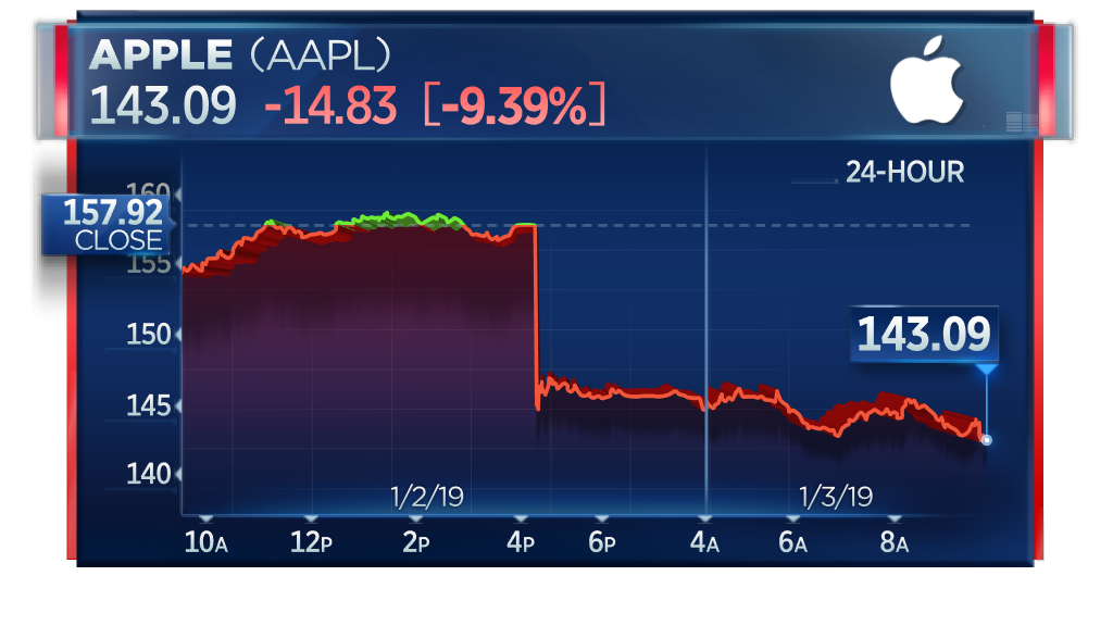 Apple Stock Suffers Biggest Loss In 6 Years After Cutting Guidance