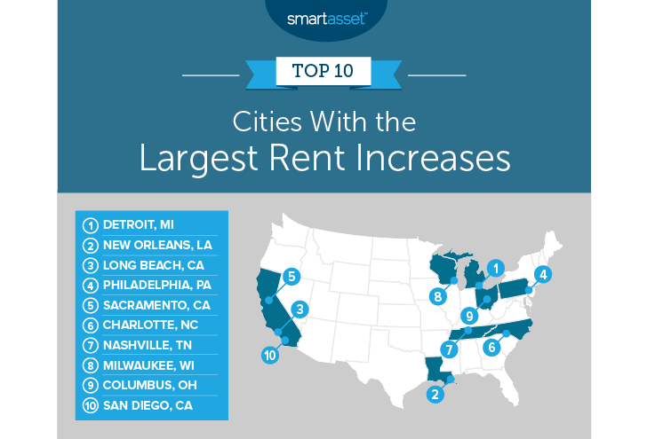The top 10 US cities where rents have increased the most