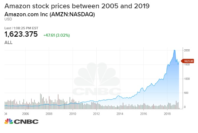 If you put $1,000 in Amazon 10 years ago, here's what you'd have now