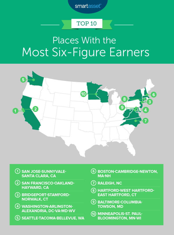 Smart Et Top 10 Us Cities With The Most Six Figure Earners
