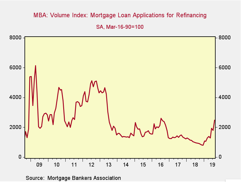 30 Year Mortgage Rates Chart Wells Fargo Apples Big Debt Refinancing Offers Money Lesson To All