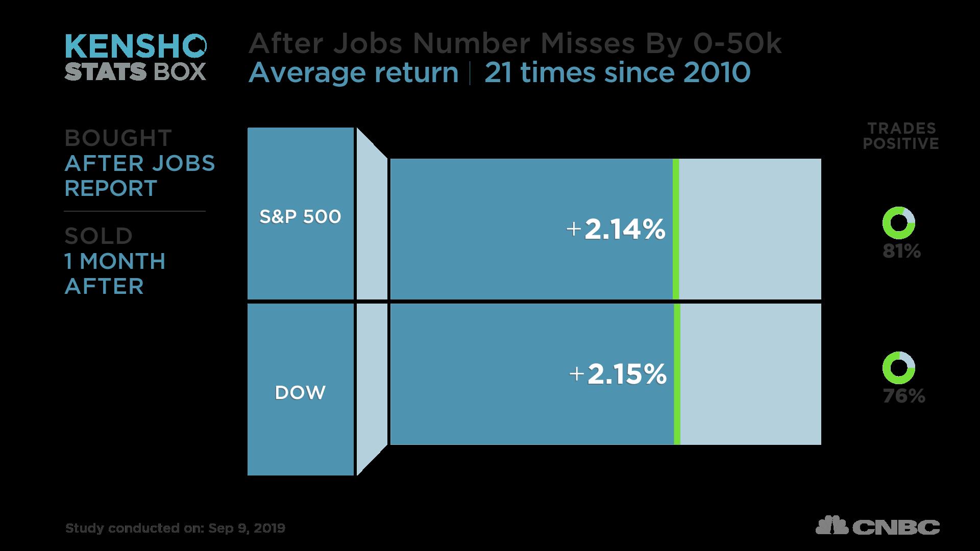 Why the 'goldilocks' jobs growth market is bullish for stocks