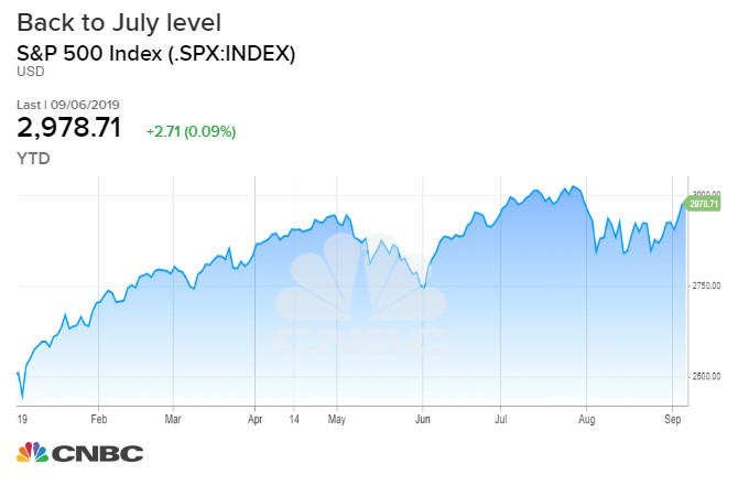 Stocks poised for another record high, yet investor mood has