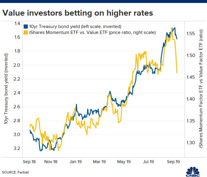 Shift from momentum to value stocks may be a bet on rising rates