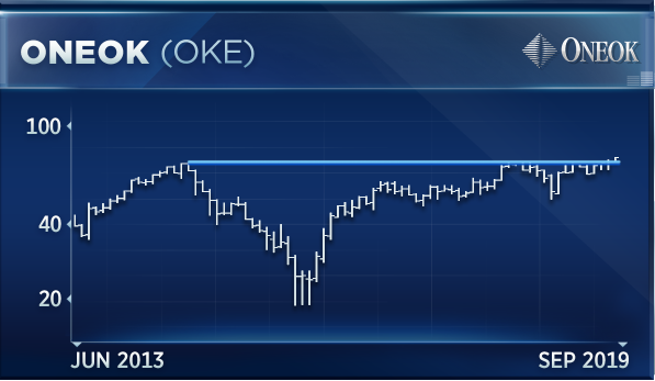OneOK's under-the-radar stock may be the best play for an