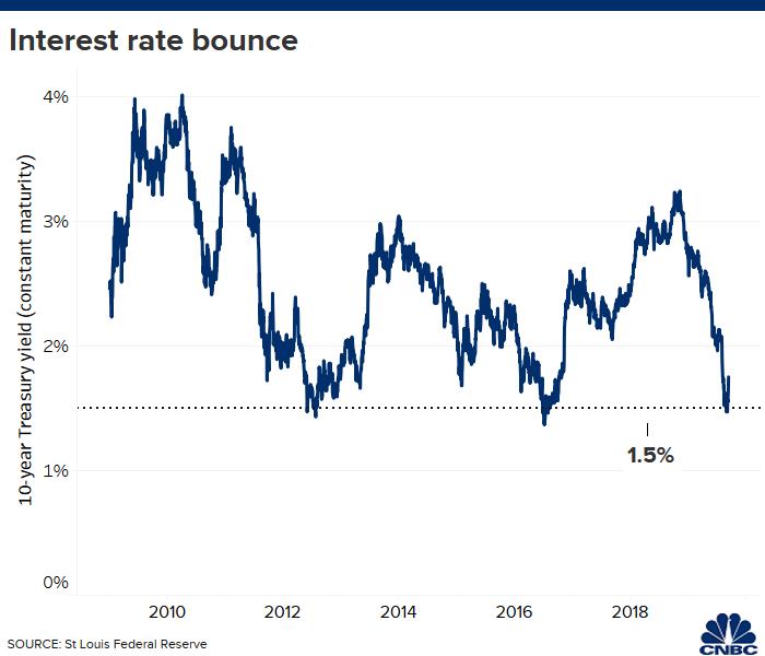 Gráfica del rendimiento de los bonos a 10 años del tesoro estadounidense, cortesía de CNBC