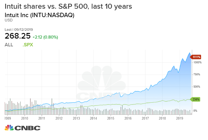 Intuit S Stock Is Up Over 850 In The Past Decade