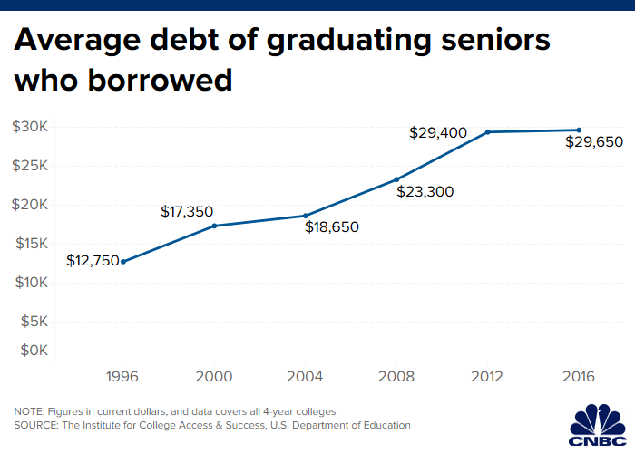 Best Student Loans 2020.Class Of 2018 College Grads Now Owe More Than 29 000 In