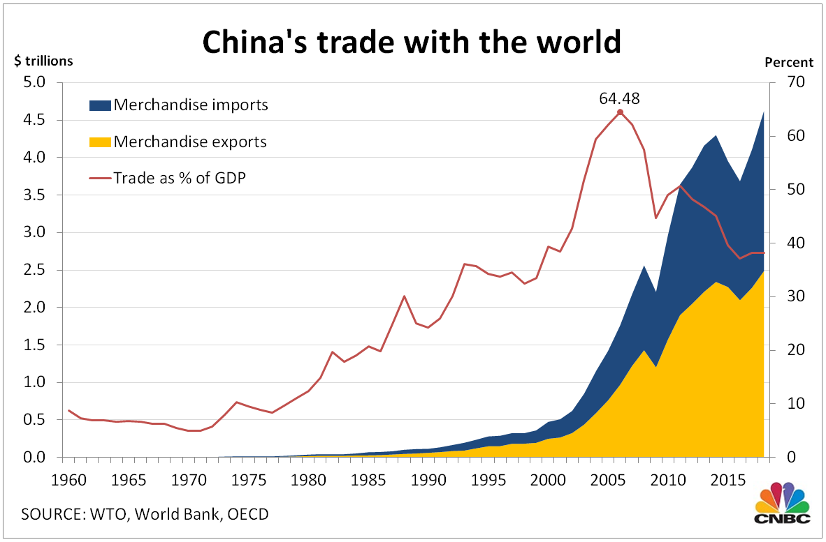 Image result for china trade chart