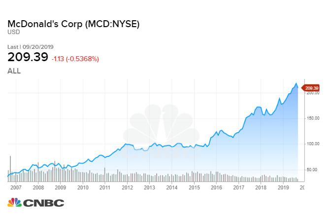 https://fm-static.cnbc.com/awsmedia/chart/2019/09/23/MCD_chart.1569243566140.jpeg