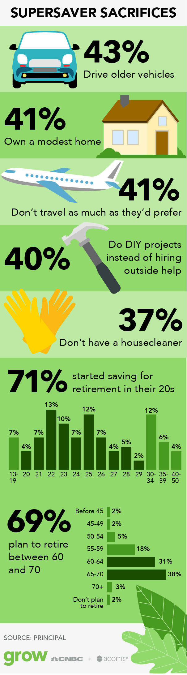 This is a graphic showing the sacrifices super savers make, including driving older vehicles and owning modest homes.
