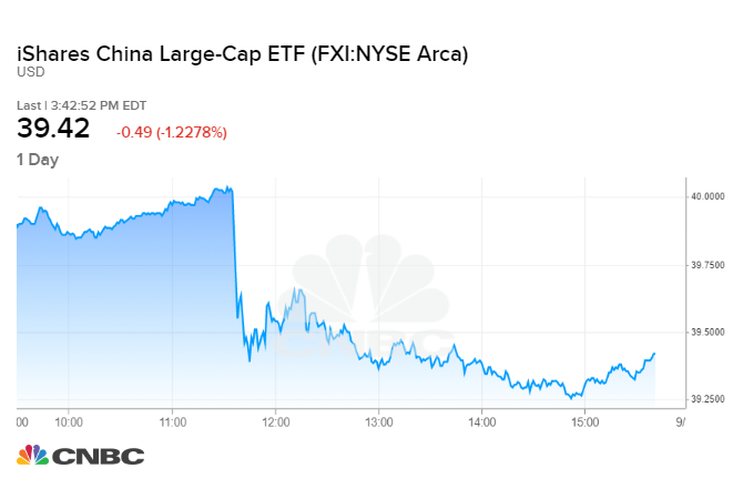 Alibaba Other Chinese Stocks Drop On Report White House Considering China Investment Limits Find out why alibaba's (baba) news sentiment is more negative in relation to stocks in the consumer goods sector. alibaba other chinese stocks drop on