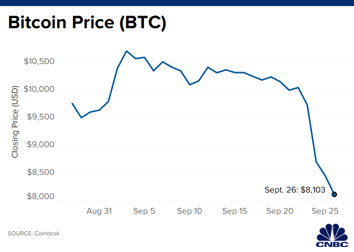 Bitcoin nosedives 22% this week to its lowest level since June