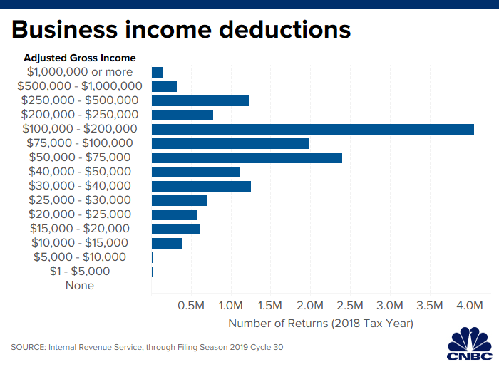 Qualified Business Income Deduction 2020.These Small Business Owners Grabbed This New 20 Tax Break