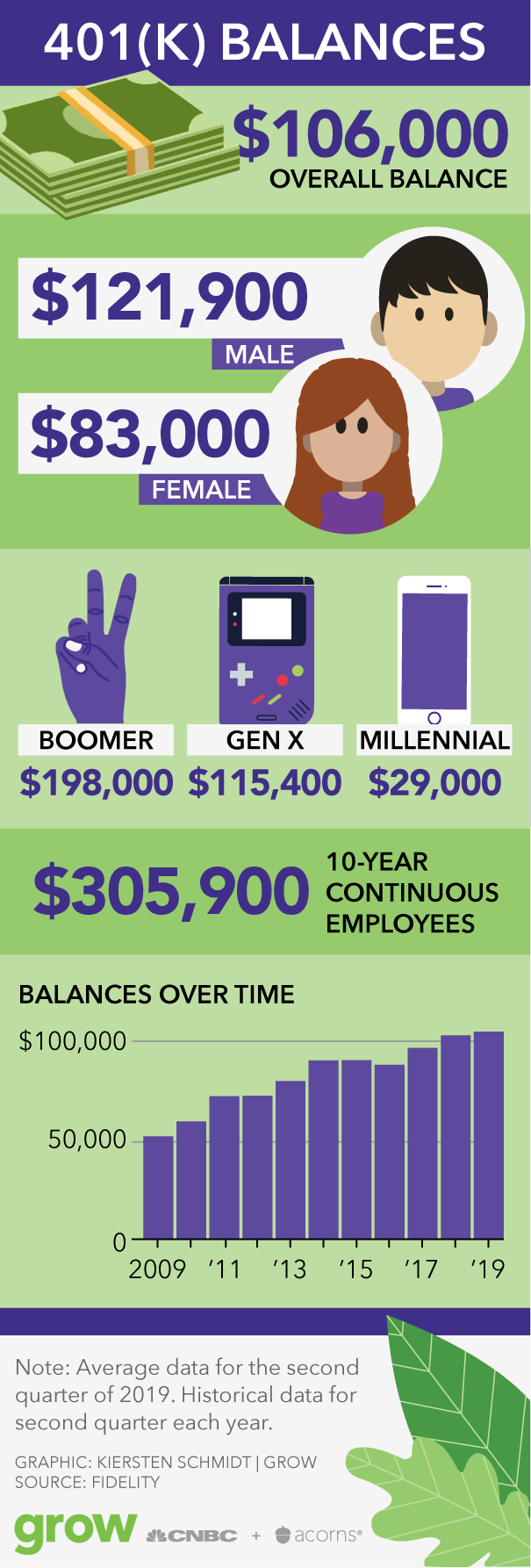 This graphics shows that the average overall 401(K) balance is $106,000 and breaks the averages down by demographics.