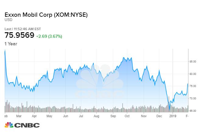Exxon Mobil Q4 2018 earnings