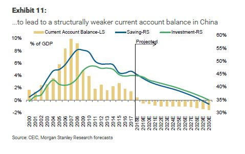 China economy: Morgan Stanley forecast China's account deficit in 2019