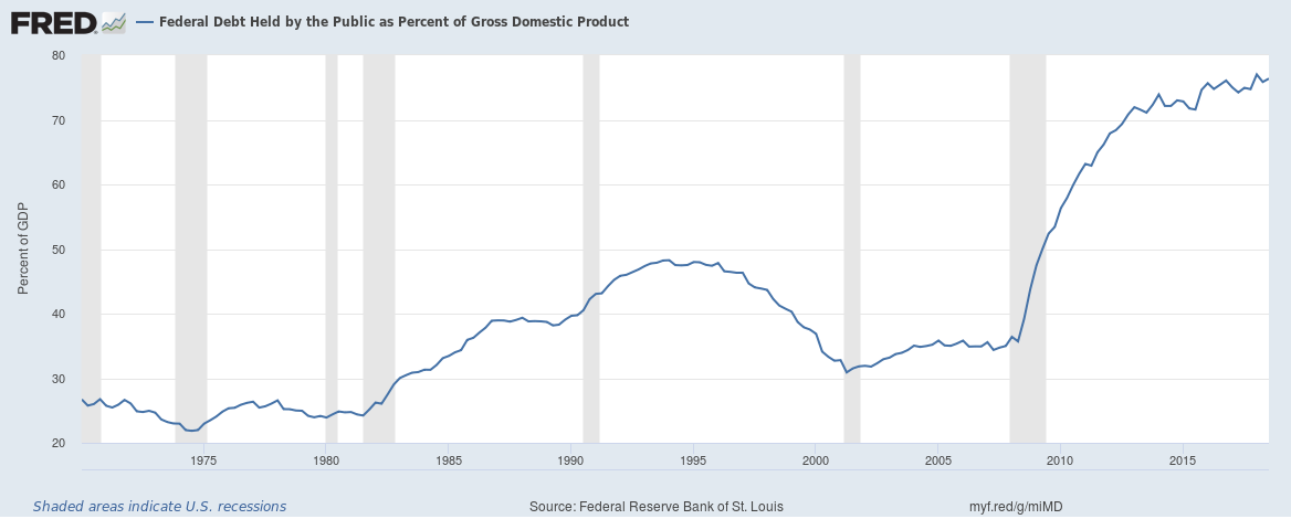 US Government Debt Story