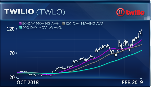 A Butting Bearish Wedge Is Formed When Trading Range Narrows As Prices Rise Twilio Broke Out Of This Channel Earlier Year