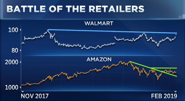 Walmart is outperforming Amazon this year  Here's what it means