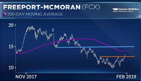 Freeport-McMoRan could rally another 15 percent before hitting a wall
