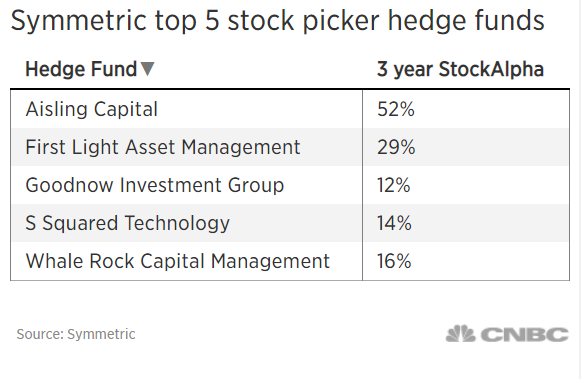 The best-performing hedge funds are buying Yelp, Adobe and