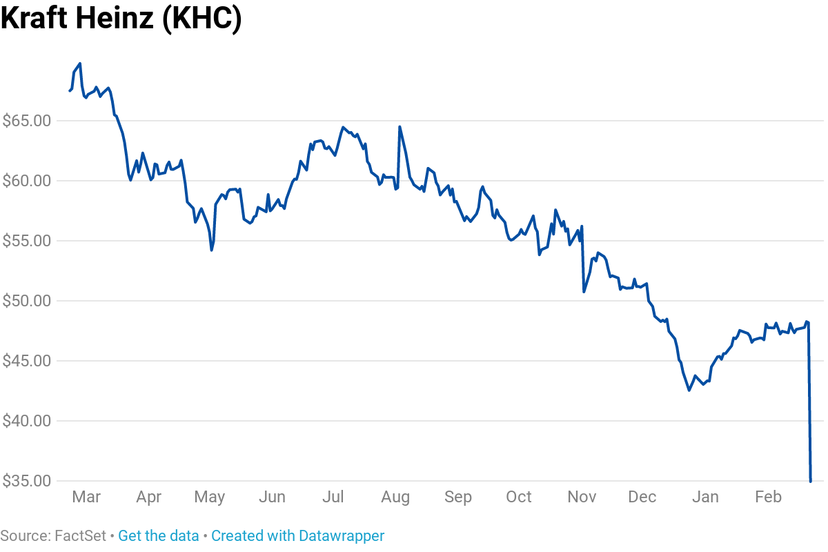 4ac6fdf21a06e Warren Buffett s Berkshire Hathaway lost more than  4.3 billion in a single  day after shares of Kraft Heinz — one of the investor s largest holdings ...