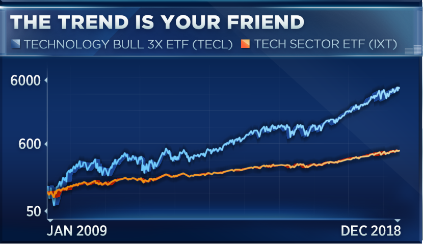 Here's a way to triple your money in stocks this year, but buyer beware