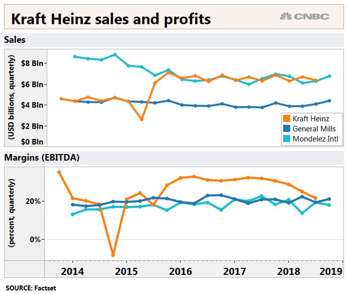 Kraft Heinz lost what distinguished it from General Mills, Mondelez