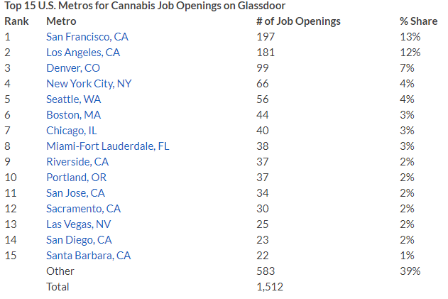 Cannabis jobs pay 11% more than the US median salary