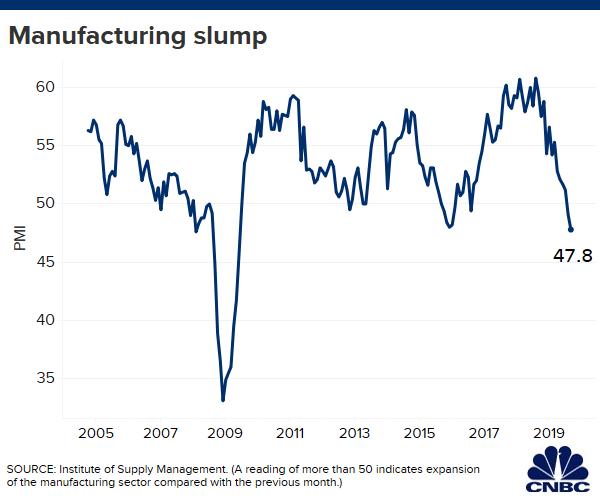 Manufacturing slump worsens