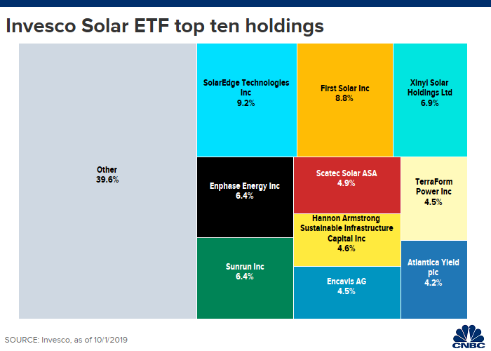Solar Is Back With An Invesco Solar Etf Up More Than 50
