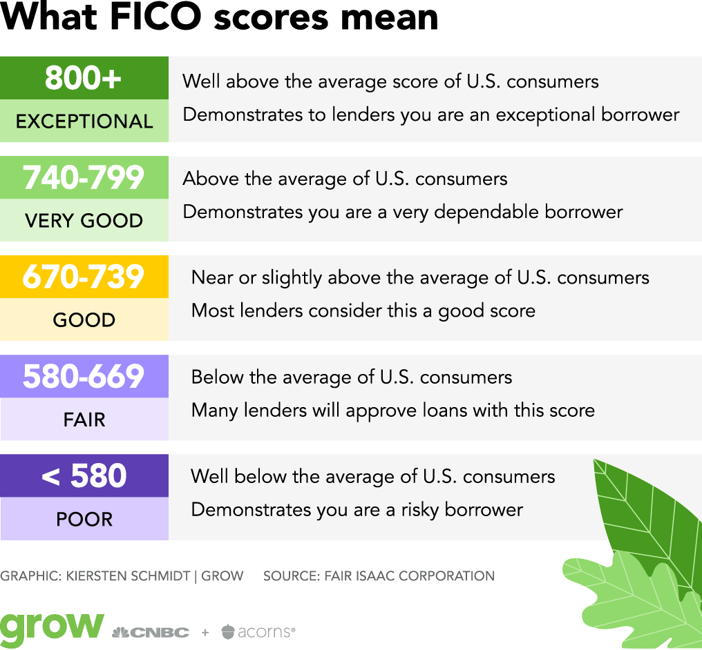 Chart showing meaning of FICO score ranges
