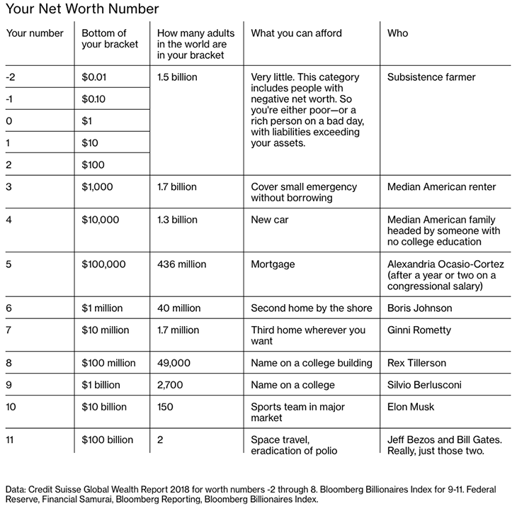 This chart ranks everyone (even you) by their wealth Net-worth-number.1570462136863