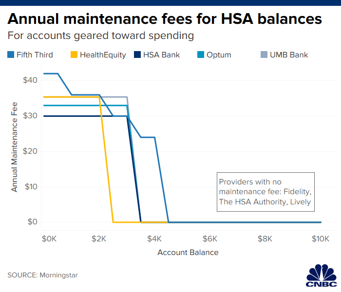 Best Hsa Accounts 2020.Here S Why It Pays To Shop For This Tax Advantaged Savings