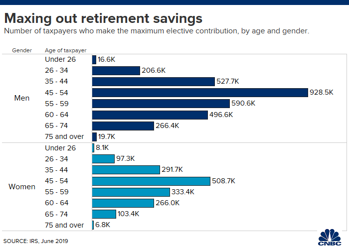 CNBC: Retirement Investments