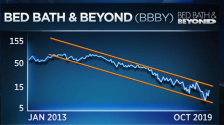 Trader isn't buying Bed, Bath & Beyond bounce quite yet 1