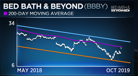 Trader isn't buying Bed, Bath & Beyond bounce quite yet 2