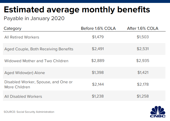 Small Business Tax Credits 2020.Social Security Benefits To Get A 1 6 Boost In 2020