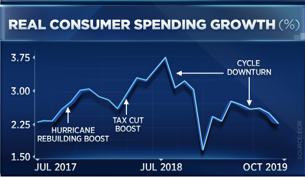 real consumer spending growth