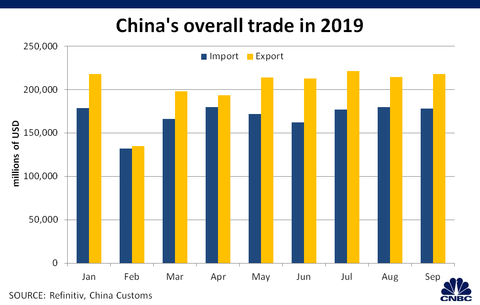 Chinese export