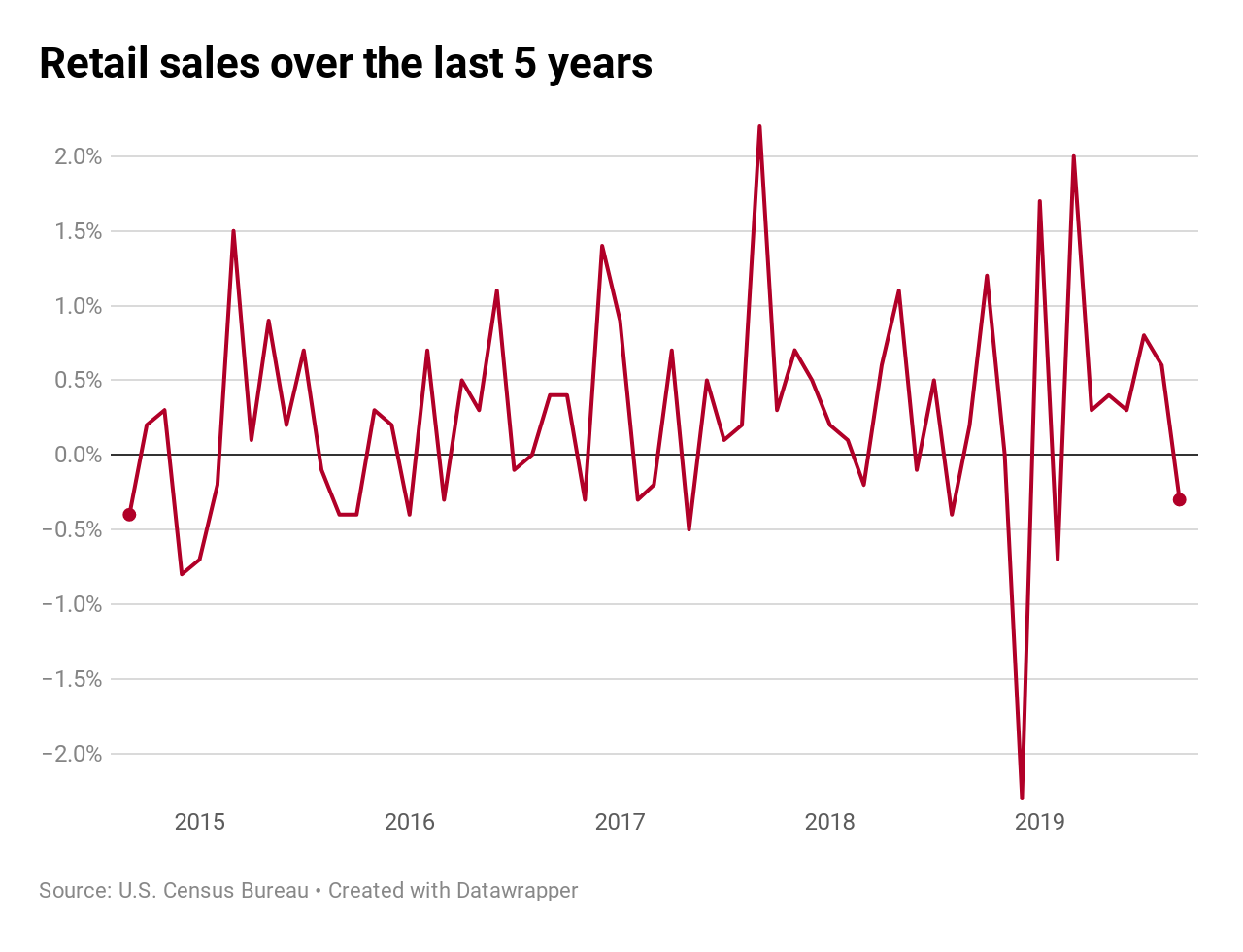 Us Retail Sales Fall In A Sign That Consumer Economy Could