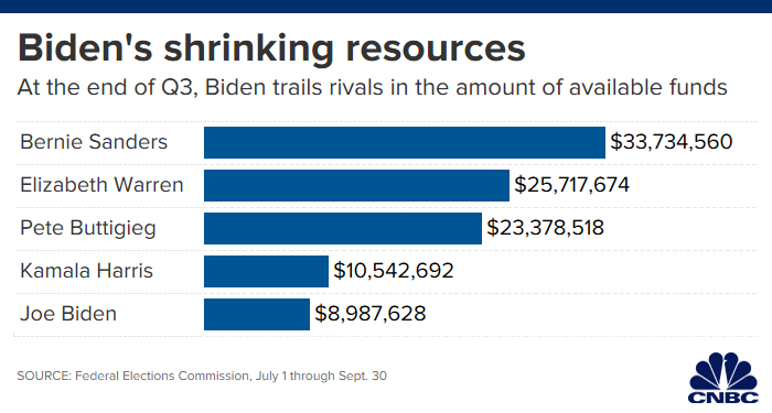 Joe Biden's cash problems squeeze donors and fundraisers with early primaries on the horizon