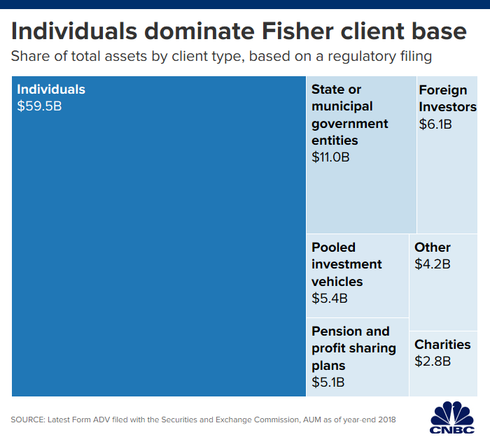 Troubles keep mounting for Fisher Investments as losses in pension assets hit $1.3 billion