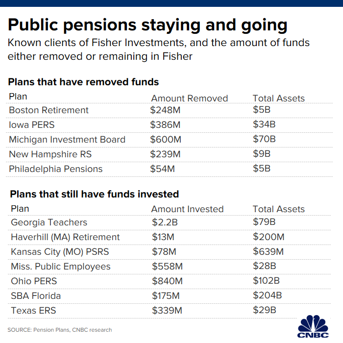 Fisher Investments withdrawals exceed $2 billion as New Hampshire pension plan...