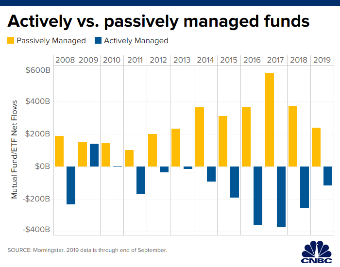 Best Fidelity Index Funds 2020.A Sector Of The Market That Needs A Recession In Worst Way
