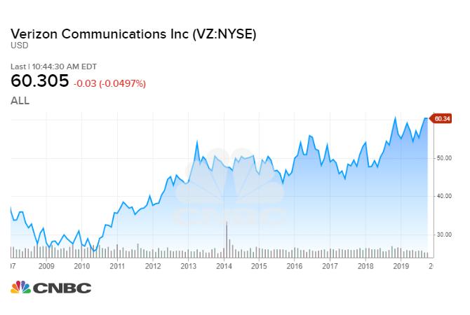 [Image: VZ_chart.1572273932256.jpeg]