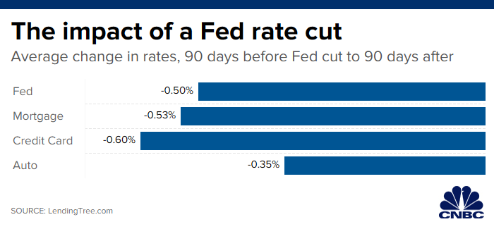 Average Home Loan Interest Rate 2020.Here S What The Fed S Interest Rate Cut Really Means To You